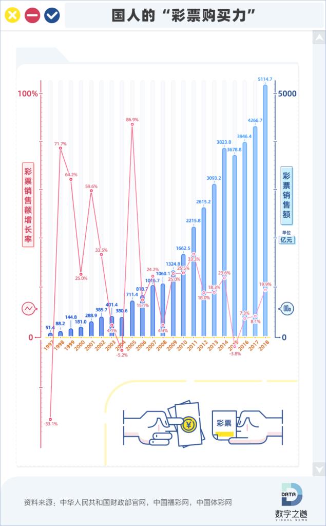 中國彩票32年銷售3.7萬億廣東省貢獻最大