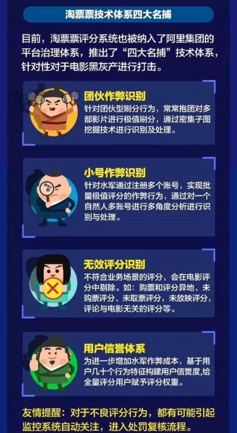 """電影界""""四大名捕"""" 打擊刷分黑產"""
