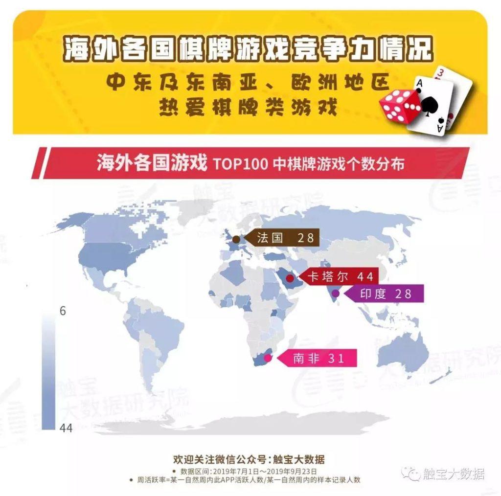 海外棋牌類游戲頭部競爭激烈,地域性強