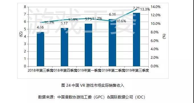 019Q3中國遊戲業報告:手游408.1億元、同比增20%